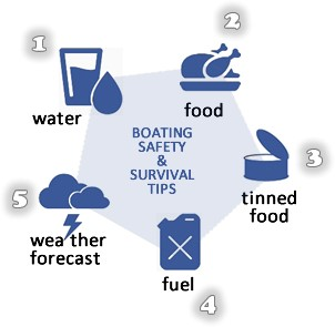 Yacht charter survival tips