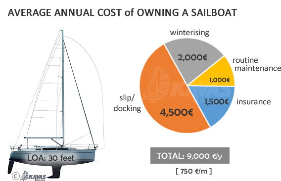owning a sailboat yearly cost
