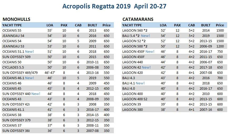Acropolis Regatta 2019 fees