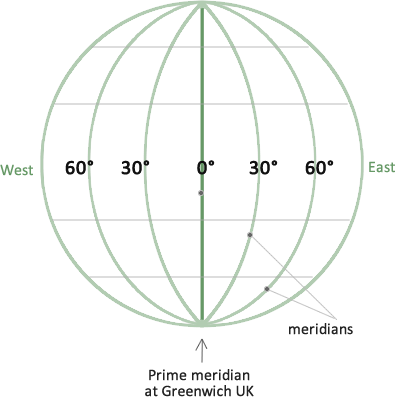 what is longitude latitude the meridians and parallels