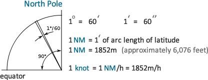 Nautical mile - knot