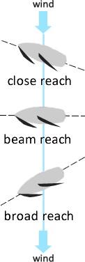 beam reach, close reach, broad reach