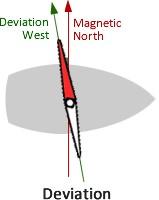 compass errors - deviation
