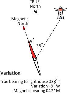 compass errors - variation