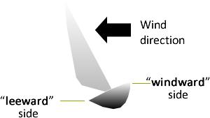 wind_chA3
