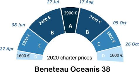 Benneteau Oceanis 38 charter price